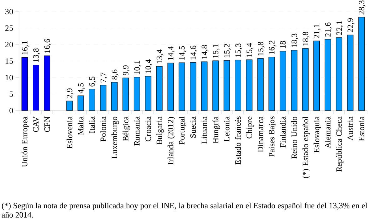 Brecha salarial en la Unión Europea, 2014 (EUROSTAT)